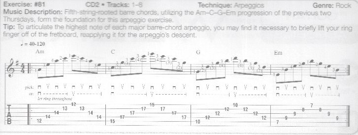 Tough To Play Am Barre Chord At 12th Fret Cleanly Am I Alone The